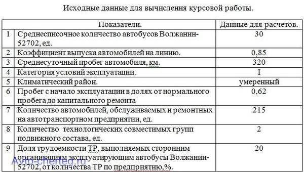 Показатели работы автотранспортного предприятия курсовая 1080