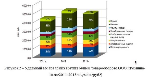 Экономическая стратегия развития организации на примере торговой   800 руб