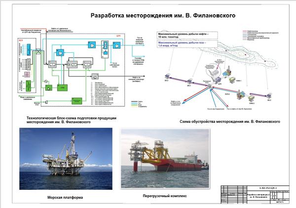 Разработка нефтяных и газовых месторождений курсовая работа 5200