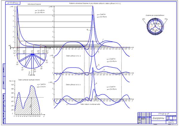 Тепловой динамический и прочностной расчеты четырехтактного  Тепловой динамический и прочностной расчеты четырехтактного дизельного ДВС без надува