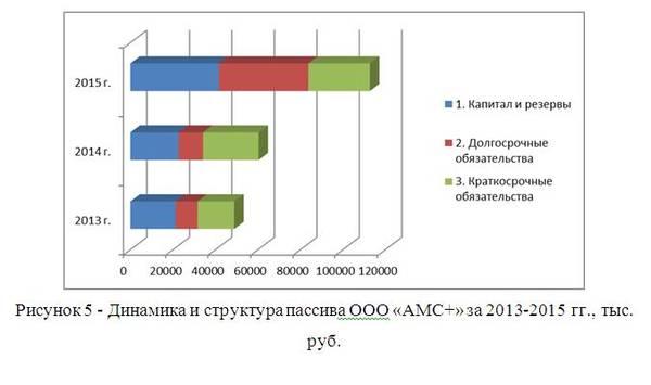 Учет и анализ финансовых результатов торговой организации на   2000 руб