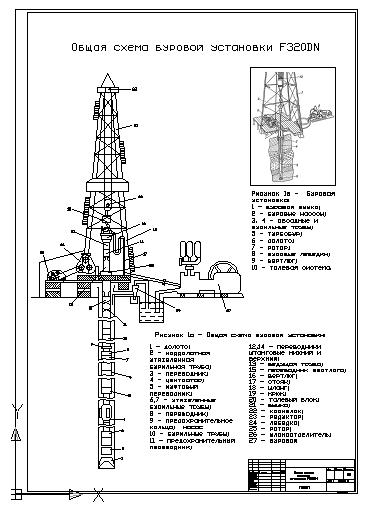 Анализ оборудования для
