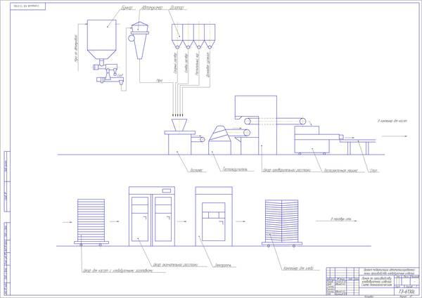 Дипломная работа по автоматизации производственных процессов 2877