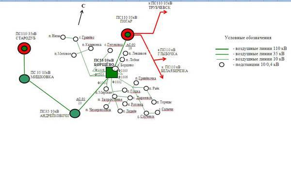 Реконструкция подстанции Диплом и связанное с ним  Реконструкция подстанции 35 10