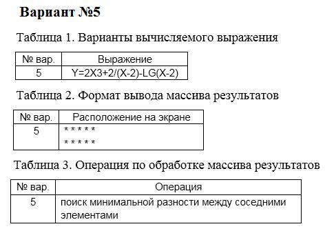 Курсовая работа по дисциплине ЭВМ и периферийные устройства  Курсовая работа по дисциплине ЭВМ и периферийные устройства Вариант № 5 15