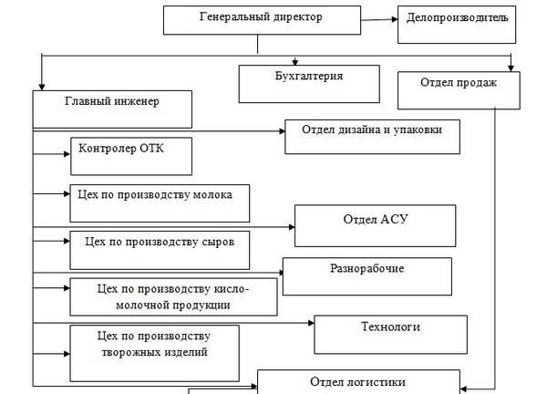 Ответы На Итоговый Тест Мэси Менеджмент Организации