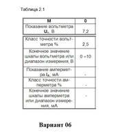 Метрология стандартизация и сертификация Контрольная работа   400 руб