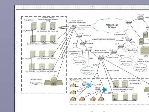 Проектирование мультисервисной сети для условий Киевского района г  Проектирование мультисервисной сети для условий Киевского района г Донецка
