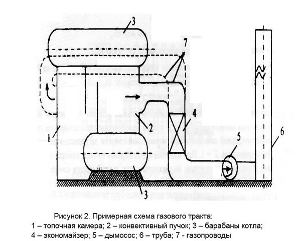 Тепловой расчет котельной установки Работа Курсовая  Тепловой расчет котельной установки