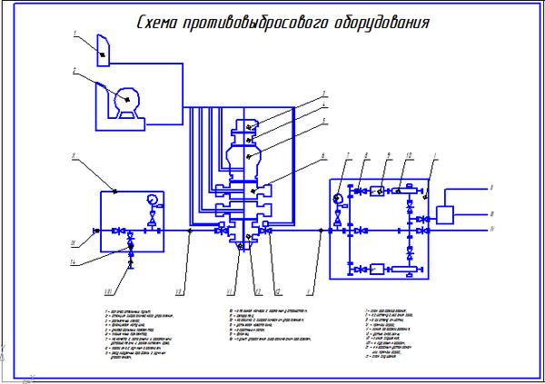 Все работы студента Клуб студентов Технарь  Схема противовыбросового оборудования 1 Чертеж Оборудование для бурения нефтяных и газовых скважин