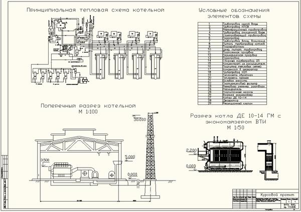 Расчёт котельной с котлами ДЕ ГМ Работа Курсовая  Расчёт котельной с котлами ДЕ 10 14 ГМ